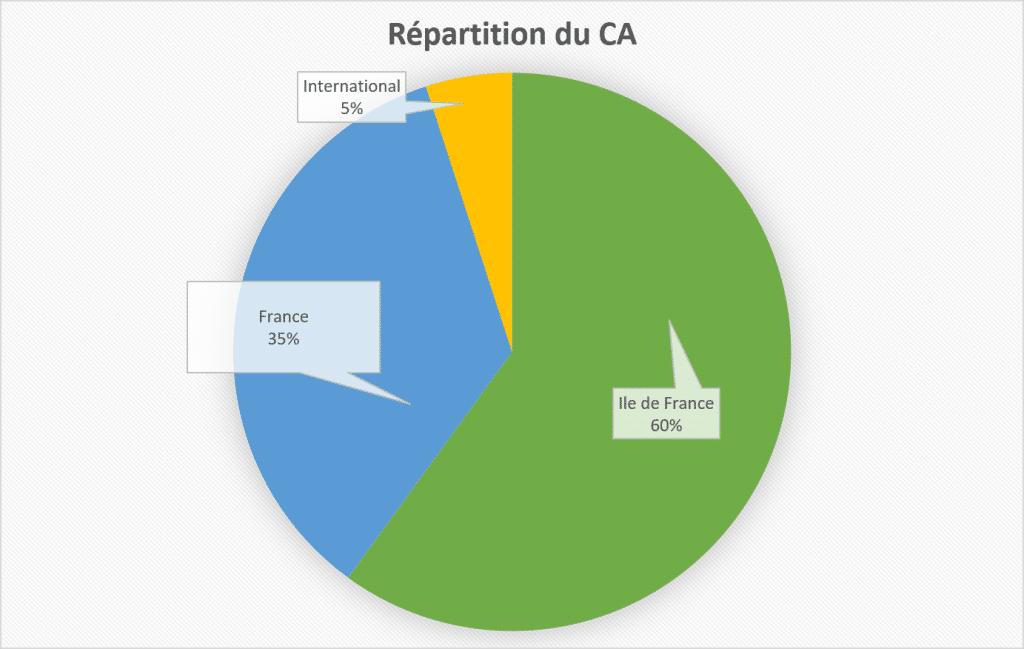 graphique répartition CA decimale